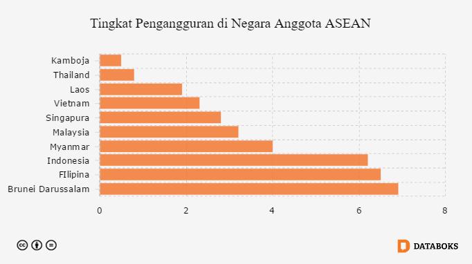 Pengangguran Indonesia Tertinggi Ke 3 Di Asia Tenggara Databoks