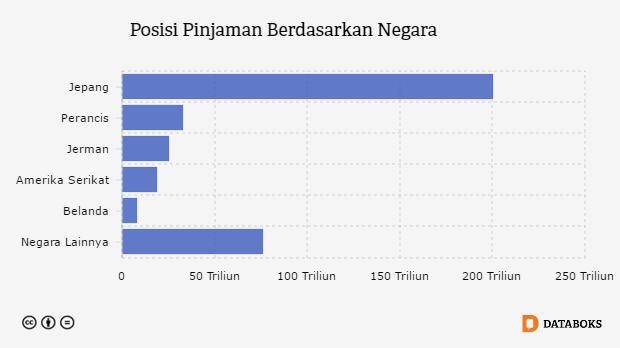 Inilah Negara-negara Pemberi Utang untuk Indonesia | Databoks