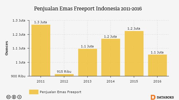 Grafik: Penjualan Emas Freeport Indonesia 2011-2016