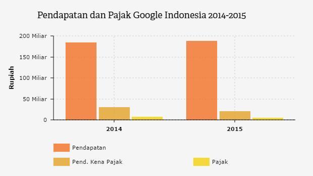 Berapa Google Indonesia Bayar Pajak? | Databoks