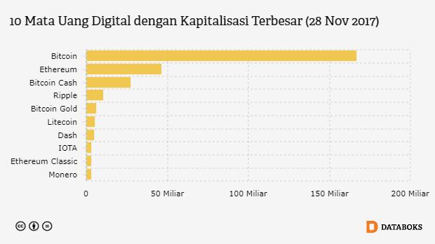 Grafik: 10 Mata Uang Digital dengan Kapitalisasi Terbesar (28 Nov 2017)