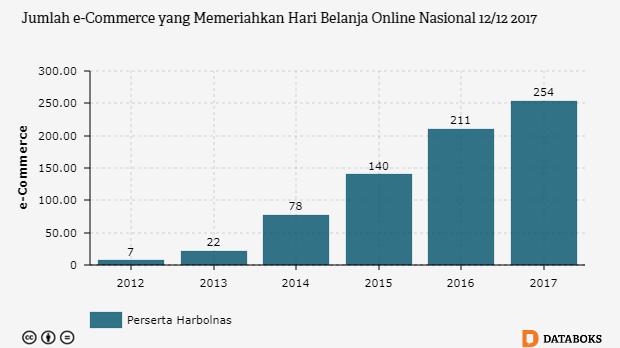 Grafik: Jumlah e-Commerce yang Memeriahkan Hari Belanja Online Nasional 12/12 2017