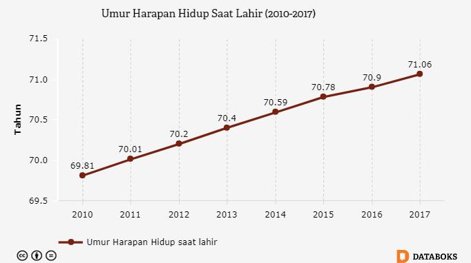 Berapa Umur Harapan Hidup Bayi Indonesia Saat Lahir ...