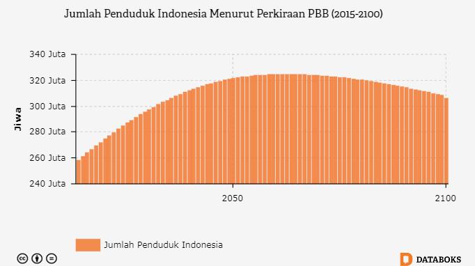 Berapa jumlah penduduk indonesia databoks jumlah penduduk indonesia akan mencapai puncaknya pada 2062 ccuart Images