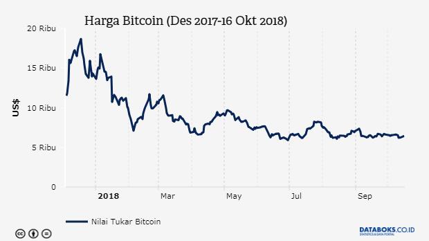 Pertanyaan yang Sering Diajukan - Bitcoin