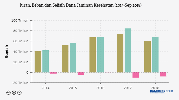 Indonesia, Kematian Akibat Penyakit Jantung, Kanker, Diabetes, dan Pernafasan Cukup Tinggi