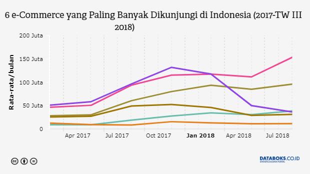 Prospek Bisnis Digital 2019 Primadonanya Masih E Commerce Dan