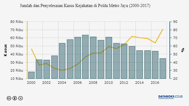 DKI Jakarta, Provinsi dengan Tindak Kriminal Terbanyak