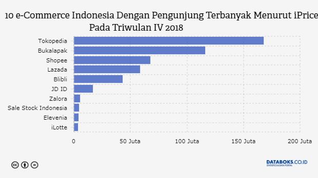 Ini E Commerce Indonesia Paling Diminati Pada Triwulan Iv 2018 Databoks