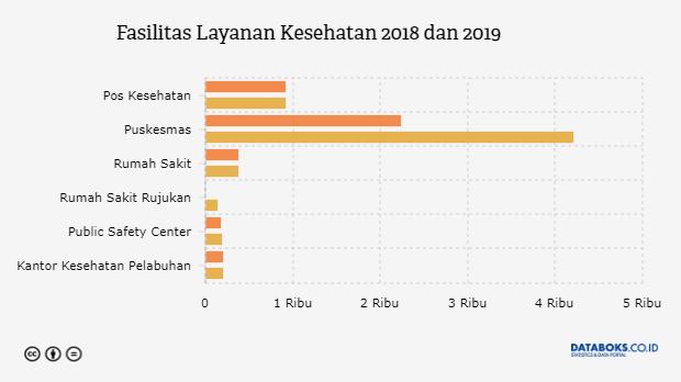 Indonesia, Kematian Akibat Penyakit Jantung, Kanker, Diabetes, dan Pernafasan Cukup Tinggi | Databoks