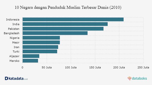 Indonesia Negara Dengan Penduduk Muslim Terbesar Dunia Databoks Rss Online