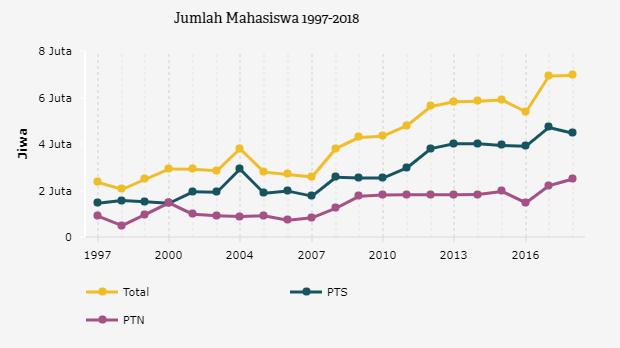 Tertinggi Sejak 1997 Jumlah Mahasiswa Indonesia 2018 Capai 7 Juta Jiwa Databoks