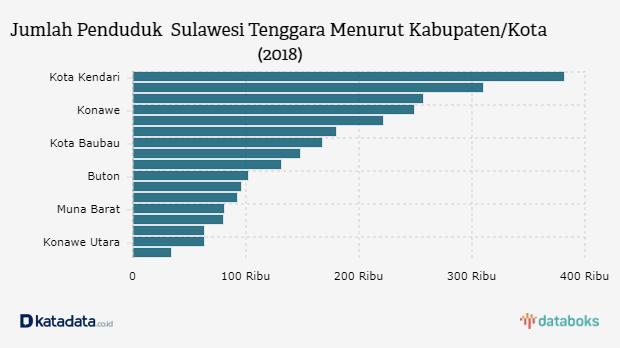 Berapa Jumlah Penduduk Sulawesi Tenggara Databoks