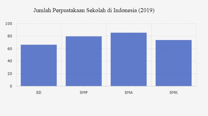 Belum Semua Sekolah di Indonesia Memiliki Perpustakaan ...