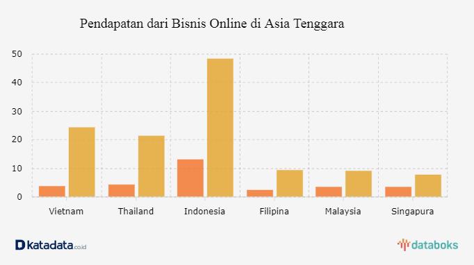 Inilah Potensi Ekonomi Digital Indonesia | Databoks