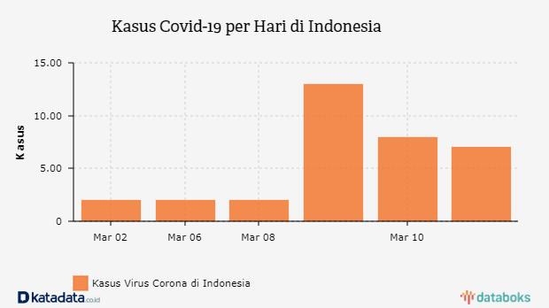 Perkembangan Kasus Baru Virus Corona Di Indonesia Databoks