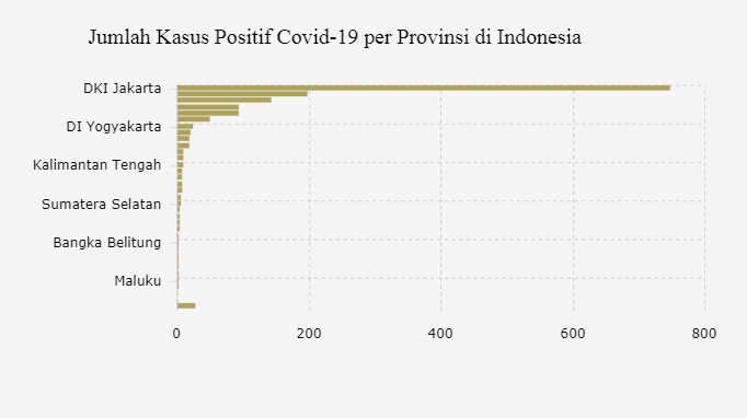 Dua Provinsi Masih Terbebas Dari Virus Corona Databoks