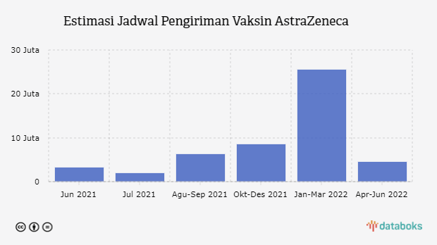 50 Juta Dosis Vaksin AstraZeneca Dikirim Mulai Juni 2021