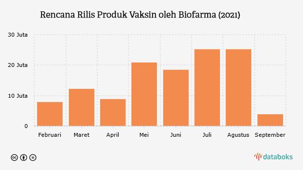 Bio Farma Bakal Rilis 122,5 Juta Vaksin hingga September 2021