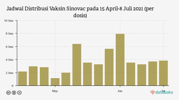 Pemerintah Distribusikan 52 Juta Vaksin Sinovac hingga 8 Juli 2021