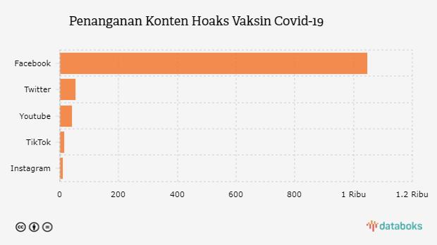 Kominfo Temukan 1.163 Konten Hoaks Vaksin Covid-19 di Media Sosial