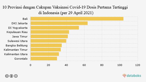 Cakupan Vaksinasi Covid-19 Dosis Pertama Bali Telah Lampaui Target