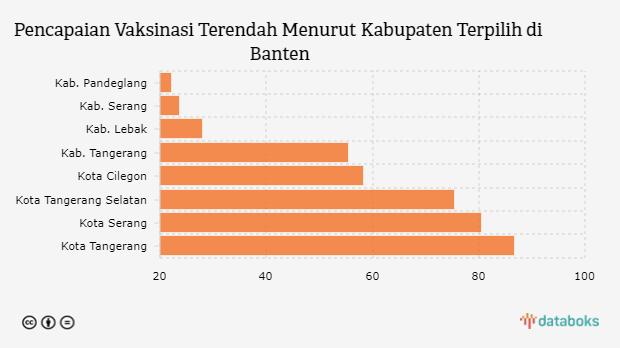 Vaksinasi di Kabupaten Pandeglang Menjadi yang Terendah di Banten