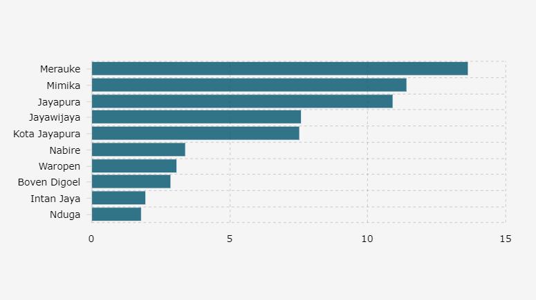Jumlah Konfirmasi Positif Mingguan di Merauke Paling Tinggi di Papua