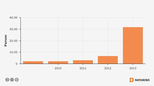 Tingkat Akses Rumah Tangga Ke Listrik Di Kabupaten Dogiyai Papua 2009 2013 Databoks
