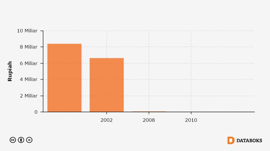 Belanja Pemerintah Untuk Fasilitas Umum Dan Perumahan Di Kabupaten Sumba Barat Nusa Tenggara Timur 2001 2011 Databoks