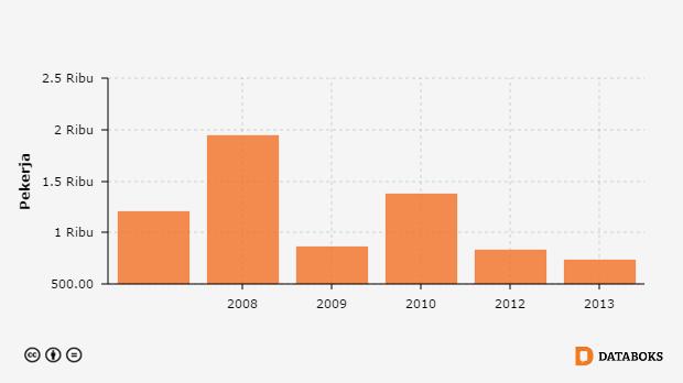 Jumlah Pekerja Di Sektor Pertambangan Dan Penggalian Di Kabupaten Aceh Besar Aceh 2007 2013 Databoks