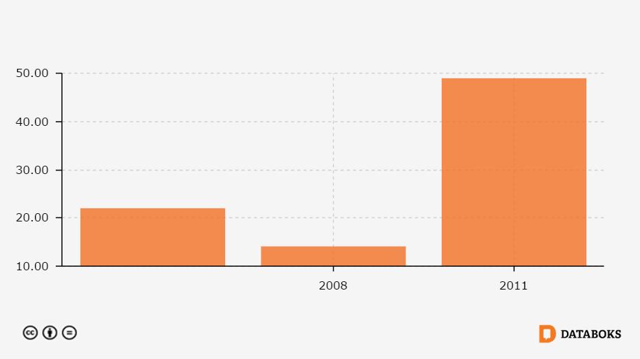 Jumlah Sekolah Smp Di Kabupaten Solok Selatan Sumatera Barat 2005 2011 Databoks