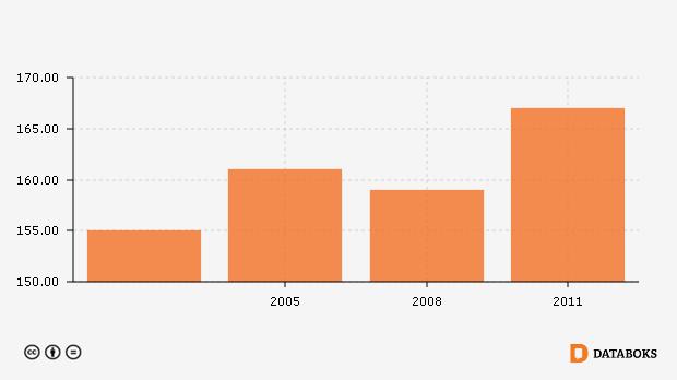 Jumlah Sekolah Sd Di Kabupaten Gunung Mas Kalimantan Tengah 2003 2011 Databoks