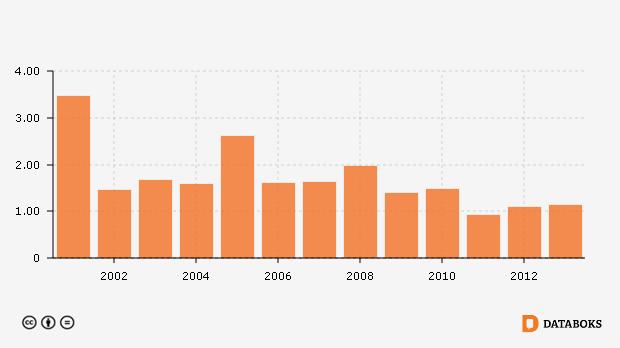 Indeks Garis Kemiskinan Di Kabupaten Rokan Hilir Riau 1999 2013 Databoks