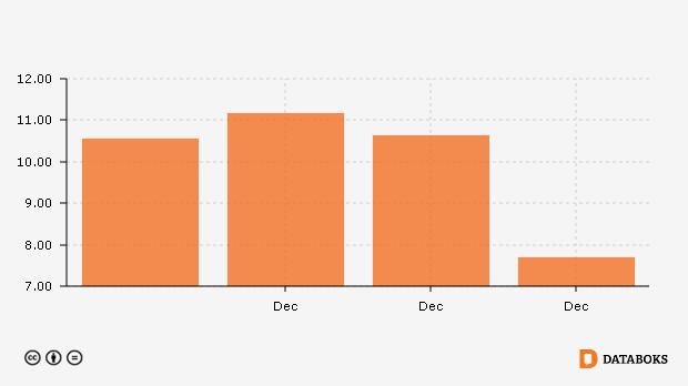 Indeks Garis Kemiskinan Di Kota Tambrauw Kab Papua Barat 2010 2013 Databoks