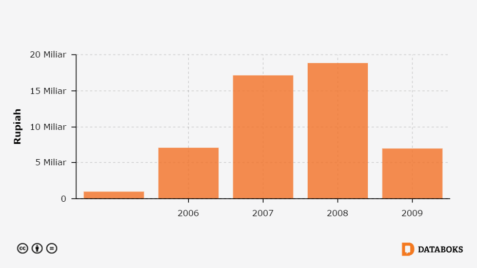 Jumlah Dana Alokasi Khusus Untuk Infrastruktur Jalan Di Kabupaten Seram Bagian Barat Maluku 2005 2009 Databoks