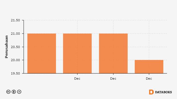Jumlah Perusahaan Bumd Menurut Provinsi Di Sumatera Selatan 2011