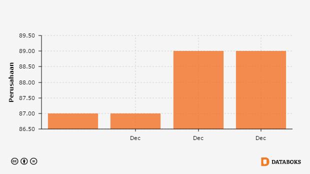 Jumlah Perusahaan Bumd Menurut Provinsi Di Jawa Timur 2011 2014