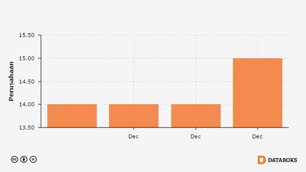 Jumlah Perusahaan Bumd Menurut Provinsi Di Sulawesi Tenggara 2011