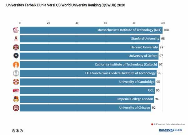Inilah Universitas Terbaik Dunia Versi Qs World University Ranking 2020 Databoks