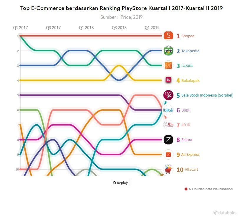 Shopee Jadi E Commerce Paling Top dari Masa ke Masa Databoks