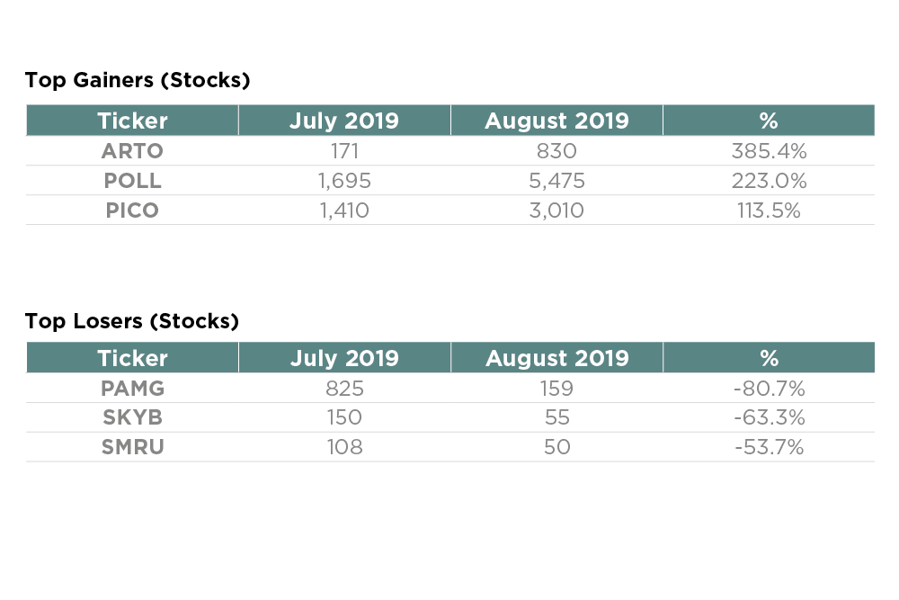 Gainers Losers Stocks Sept '19