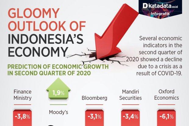 Indonesia Outloook