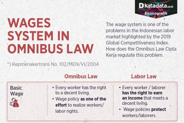 Sistem Pengupahan dalam Omnibus Law