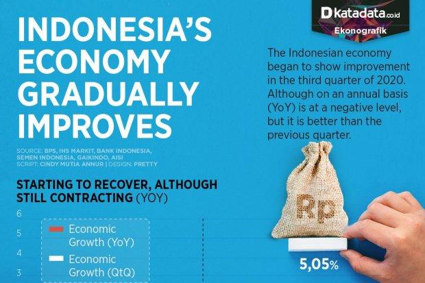 Indonesia's Economy Gradually Improves