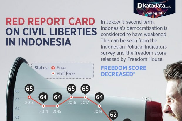 Downward Trend of Public Freedom in Indonesia