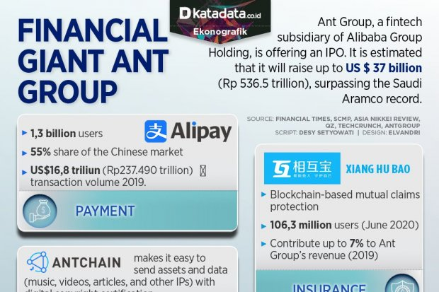 Financial Giant Ant Group