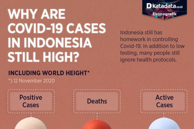 Why are Covid-19 Cases in Indonesia Still High?