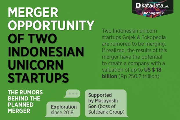 Merger Opportunity of Two Indonesian Unicorn