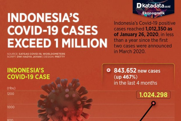 Indonesia's Covid-19 Cases Exceed 1 Million